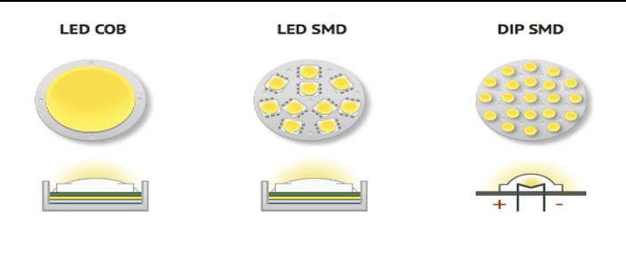 Các loại chip led phổ biến